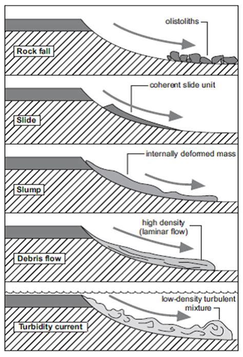 bio erosi adalah quot toba quot geoscience sedimentologi pengantar sedimen