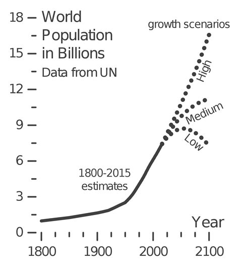 wiki 4 global changes from growing transport to smart projections of population growth wikipedia