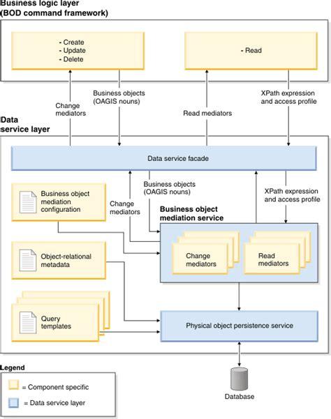 java pattern business logic business object mediator