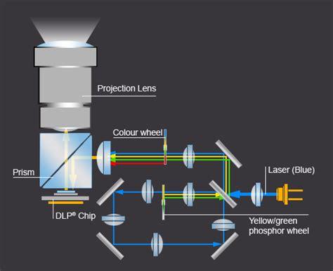 light display projector nec laser light module