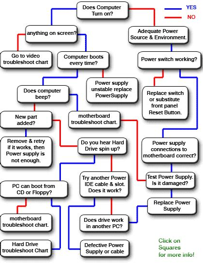 boot failure troubleshooting flowchart computer boot up troubleshoot flowchart