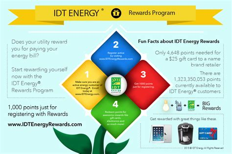 Sports Authority Gift Card Redeem - earn rewards idt energy rewards program idt energy