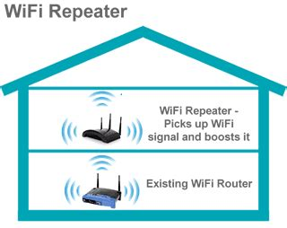 membuat repeater wifi id my world membuat wifi repeater
