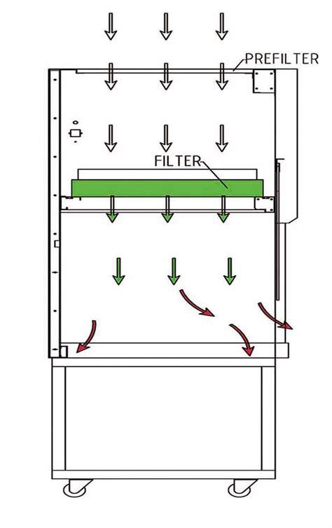 Laminar Air Flow Cabinet p4 fumehoods biosafety cabinets laminar flow