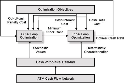 Figure 1 From Optimizing Atm Cash Flow Network Management
