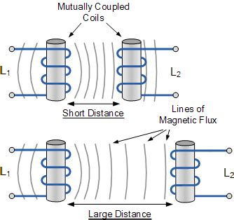 how does inductor works inductance of two adjacent inductive coils