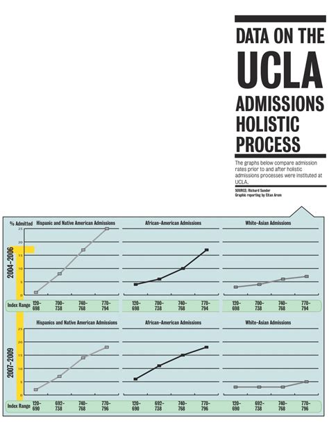 Ucla Admissions Office Address by Eitan Arom Admissions Disparity Calls For Review Of