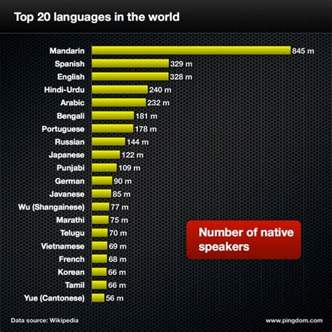 how to write an announcement world leading language the biggest and busiest languages on wikipedia