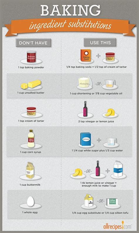 baking substitutions the chef within pinterest baking substitutions baking and powder