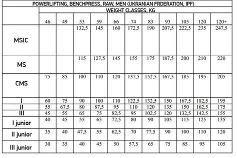 sheiko bench program russian sports classification system page 1 universal