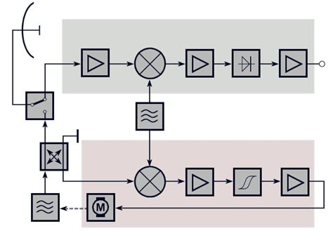block diagram of radar receiver radar receiver block diagram radar free engine image for