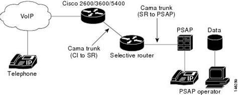 cama trunks enhanced mf for fgd and analog cama trunks cisco