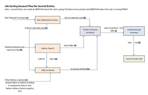 cost accounting flowchart 3 4 journal entries for the flow of production costs