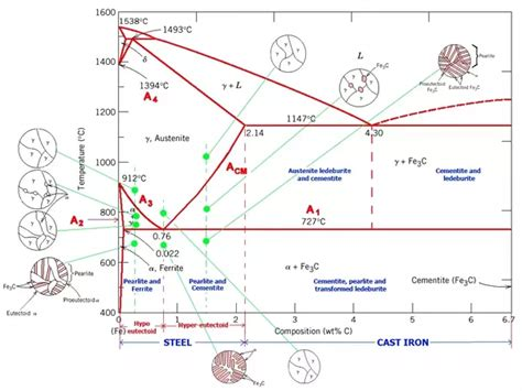 steel phase diagram can steel melt quora