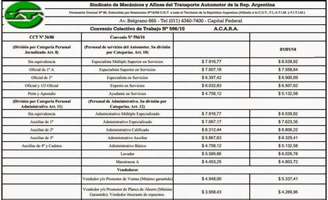 search results for incremento sueldo 2016 black hairstyle utedyc acuerdo salarial 2015 autos post