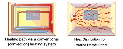 Infra Heat L by Infrared Panels As Energy Saving Heating Infralia