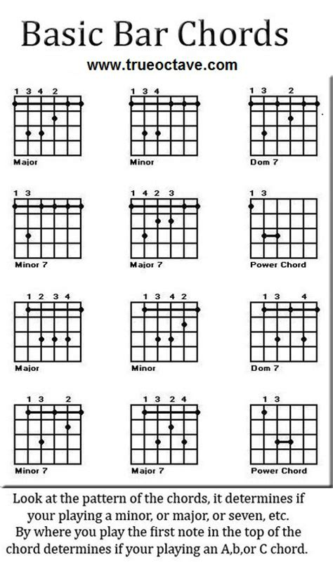 Bar Chords Diagram