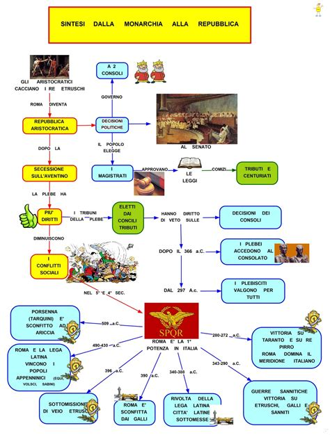consolato inghilterra mappa concettuale dalla monarchia alla repubblica romana