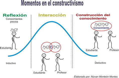 Modelo Curricular Constructivista Dise 241 O Curricular Modelo Constructivista