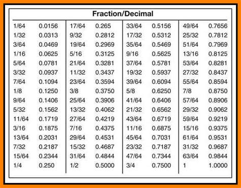decimal to fraction conversion table 6 fraction to decimal table ars eloquentiae