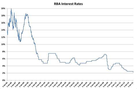 australian bank rates wealth management financial advisors sydney