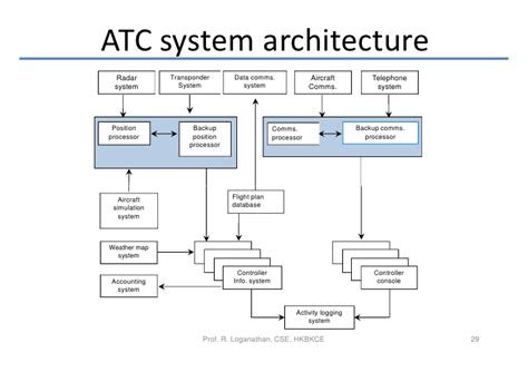 architectural pattern software engineering software engineering socio technical systems