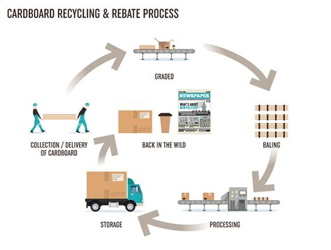 The Paper Process - cardboard paper recycling in stoke on trent h brown