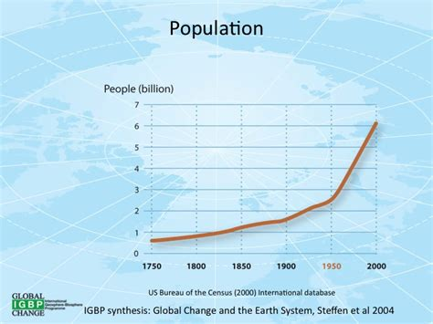wiki 4 global changes from growing transport to smart global change wikipedia