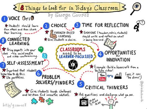 8 Things To Look For In A Great by 8 Things To Look For In Today S Classroom The Principal