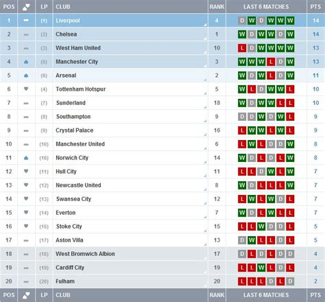epl table now west ham are currently 3rd in the premier league form