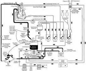 cardiopulmonary bypass heart lung bypass