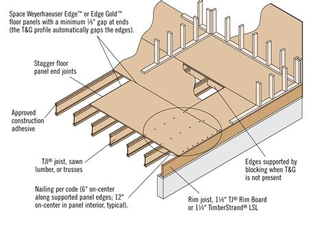 Weyerhaeuser :: 9 Common Subfloor Mistakes?and How to