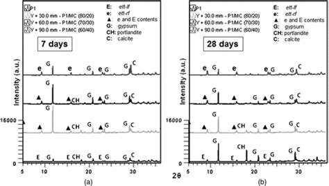 xrd pattern of ettringite sulfate resistance in opc and srpc containing calcined