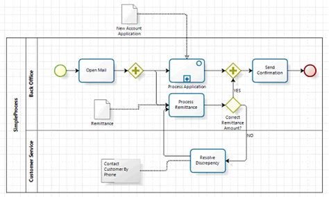bpmn diagrams are abstractions model portability in bpmn 2 0 method and style