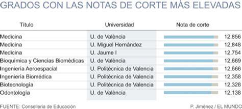 nota de corte ingenieria biomedica todos quieren ser m 233 dico y profesor comunidad valenciana