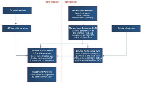 master feeder fund diagram page 7 citi prime finance hedge fund start up guide jan 2012