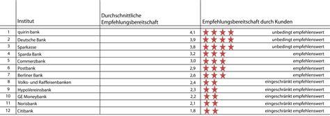 beste bank deutschlands quirin bank gilt als beste bank deutschlands