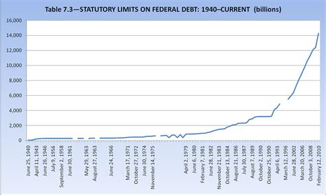 What Does Debt Ceiling by More Debt Ceiling Rhetoric The B S Continues While Our
