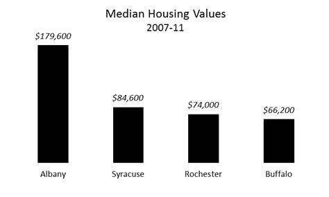 median housing values by city onondaga