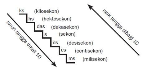 konversi jarak tangga konversi satuan waktu fisika zone