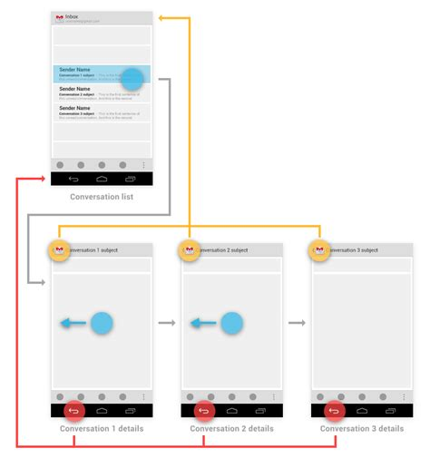 android navigation pattern 이전 back 및 상위 up 탐색 android developers