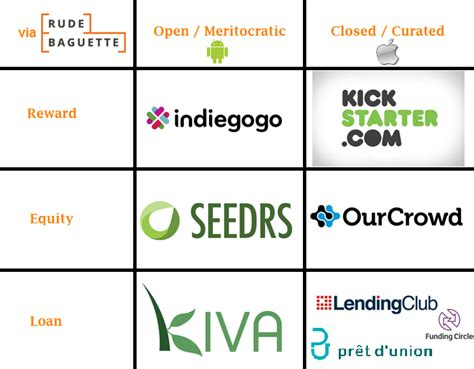 crowdfunding platforms mapping the secrets to crowdfunding platform successes