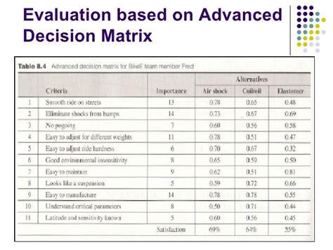 design concept evaluation techniques concept evaluation and selection