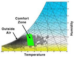 what is comfortable water temperature humidity e4g org
