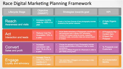 Race Marketing Framework Exle Slidemodel Marketing Framework Template