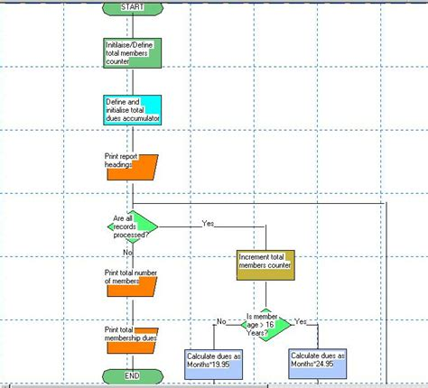 flowchart in c programming exle sle screen and ms excel flowcharts for logiccoder