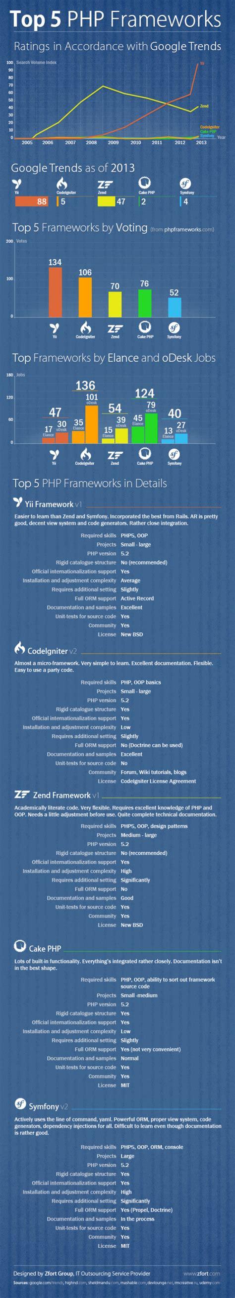best framework in php infograf 237 a frameworks php m 225 s usados