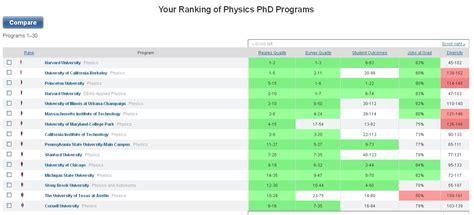 Mba Stony Brook Ranking by Stony Brook Physics Astronomy History