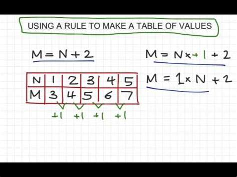 write a pattern rule using a variable year 7 mathematics patterns algebra use rule to make