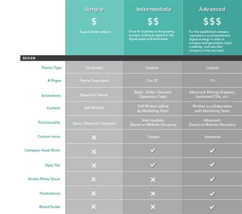 what is the cost of cost of websites a comparison